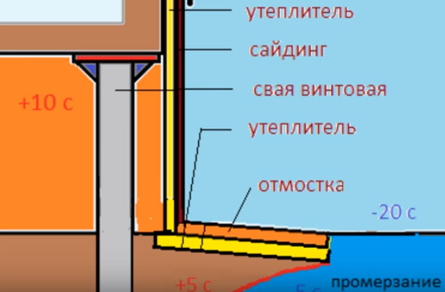 Схема утепления цоколя в каркасном доме на винтовых сваях