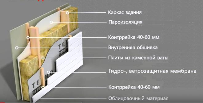 Схема стены каркасного дома с утеплением минеральной ватой