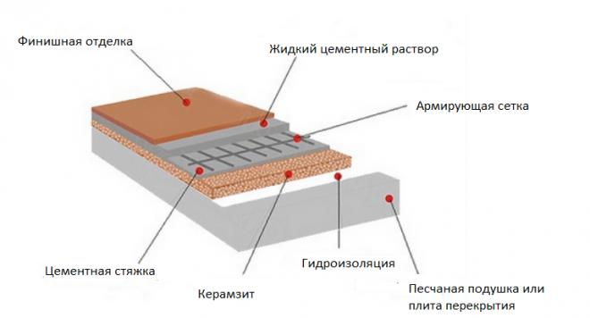 Схема утепления керамзитом пола каркасного строения