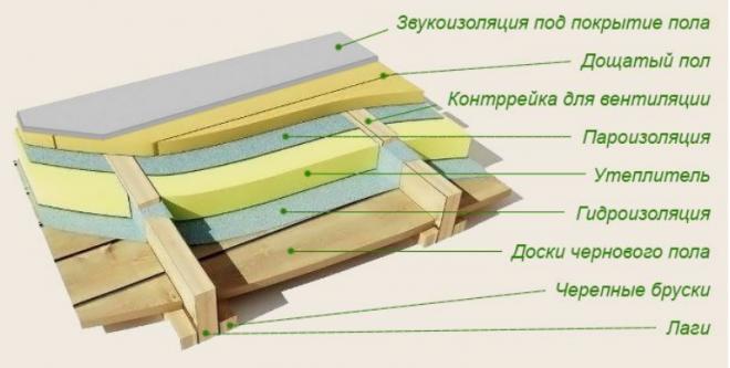 Схема утепления пола каркасного дома на сваях