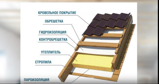 Пирог теплой крыши