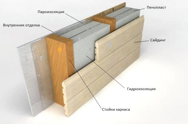 Схема утепления стен каркасного дома пенопластом