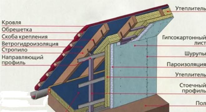 Схема утепления крыши мансардного этажа пенопластом или пенополистиролом