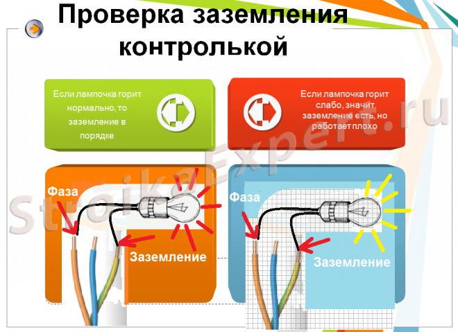 Как проверить сопротивление заземления в частном доме омметром, мультиметром, лампочкой